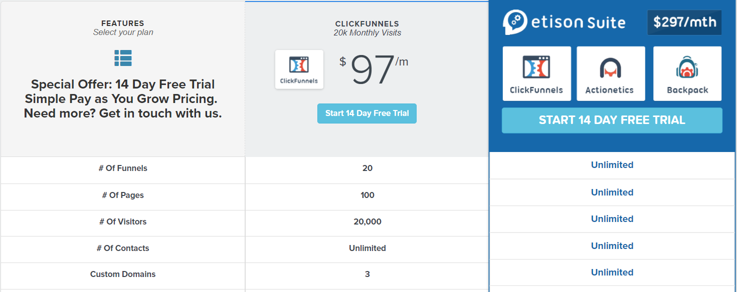 Clickfunnels Review - Pricing