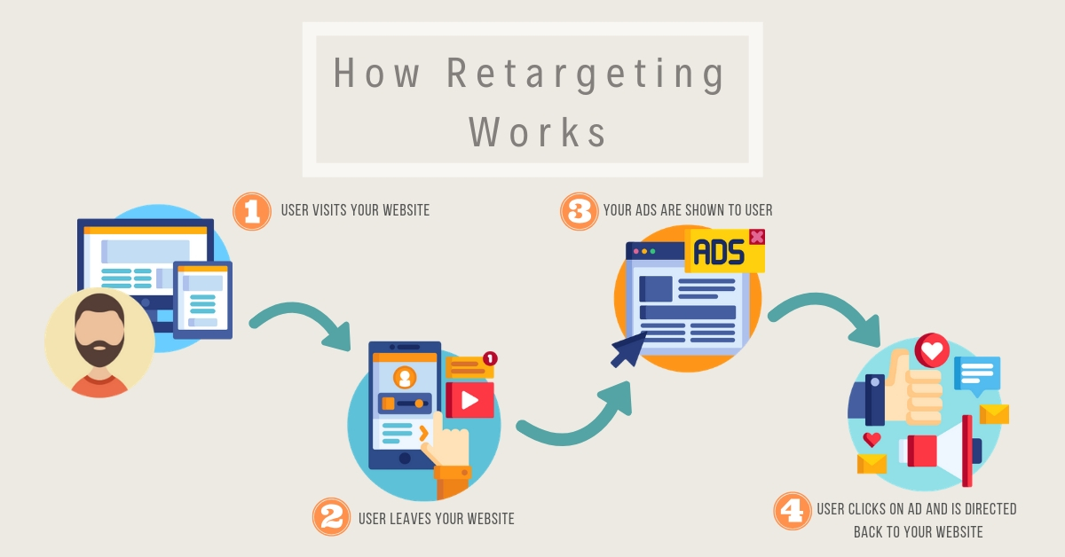 How retargeting works infographic