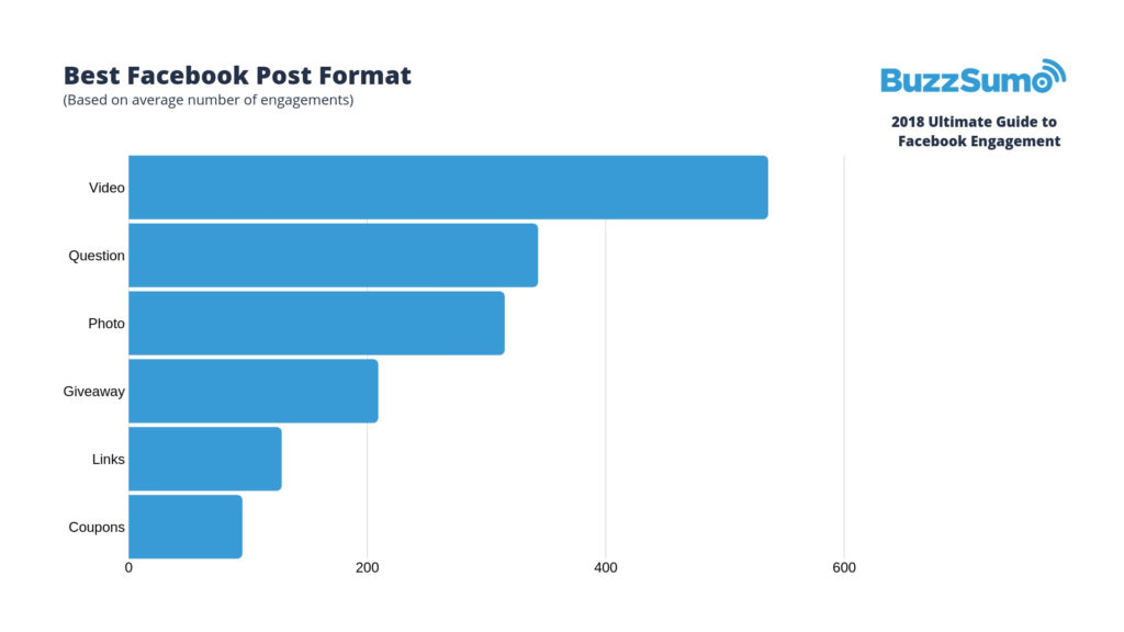 facebook engagement stats