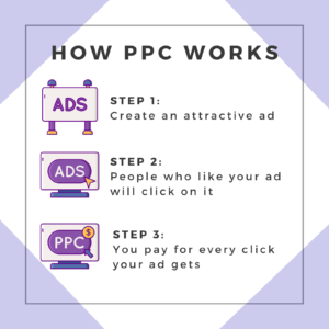 ppc marketing management