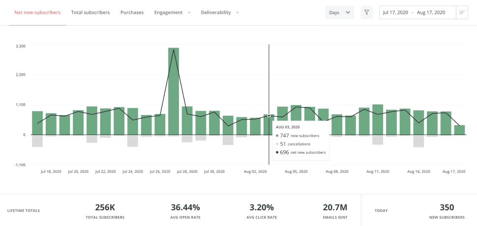 ConvertKit Reporting and Tracking Feature Screenshot