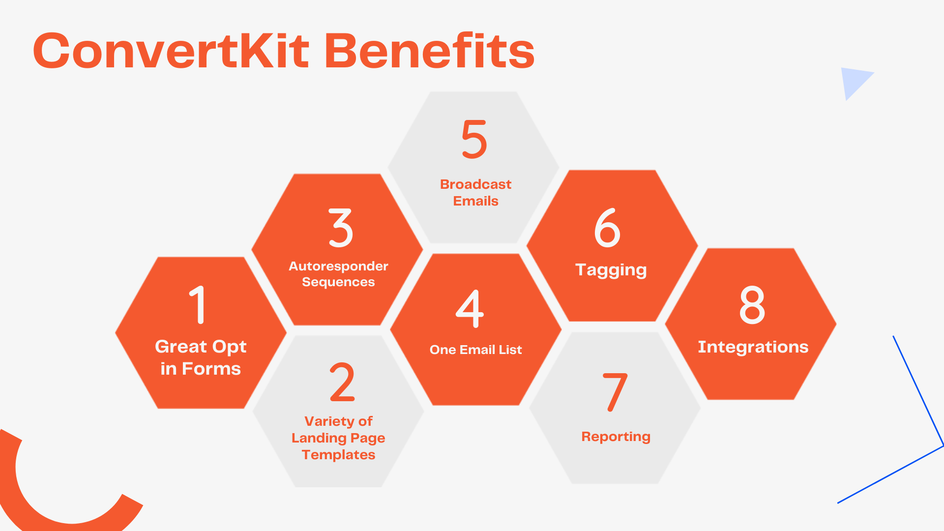 CovertKit Benefits Infographic (1. Great Opt in Forms, 2. Variety of Landing Page Templates 3. Autoresponder Sequences 4. One List 5. Broadcast Emails 6. Tagging 7. Reporting 8. Integrations