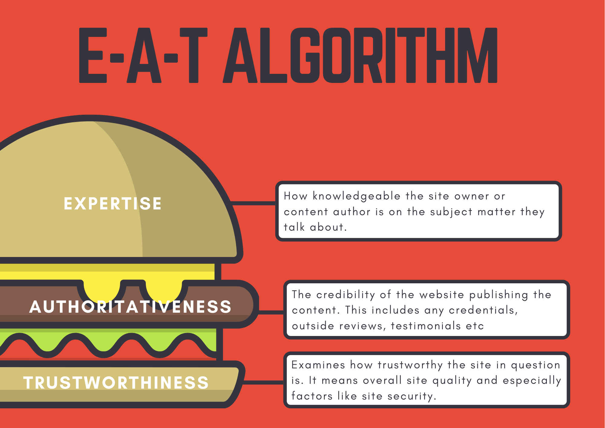 EAT Algorithm infographic